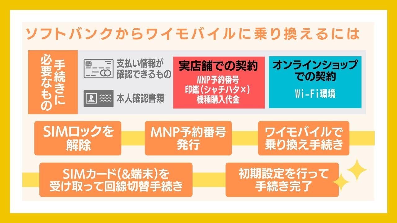 ソフトバンクからワイモバイルに乗り換える(MNP)する手順