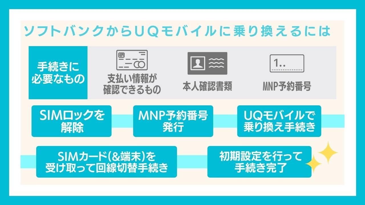 制限 Uq ネットワーク 利用