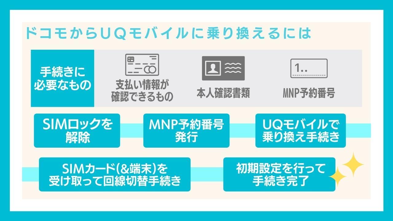 ドコモからUQモバイルに乗り換える(MNP)する手順