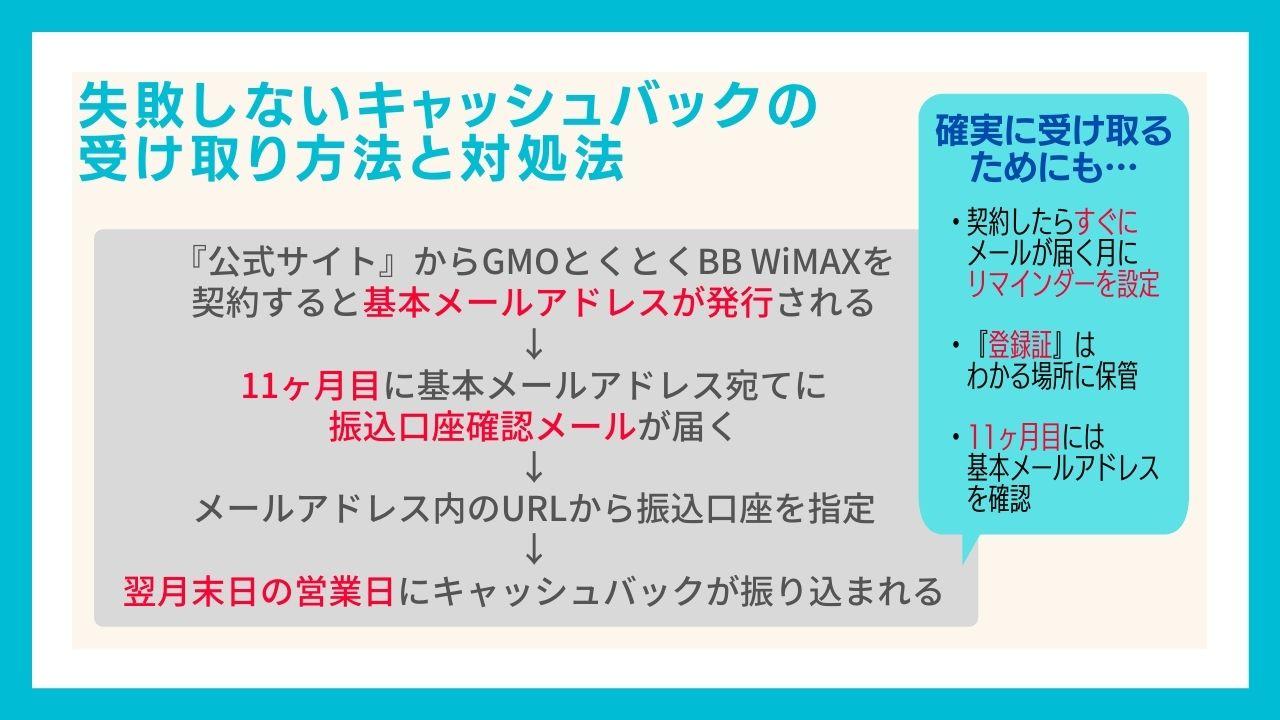 GMOとくとくBB WiMAXの失敗しないキャッシュバック受け取り方法と対処法