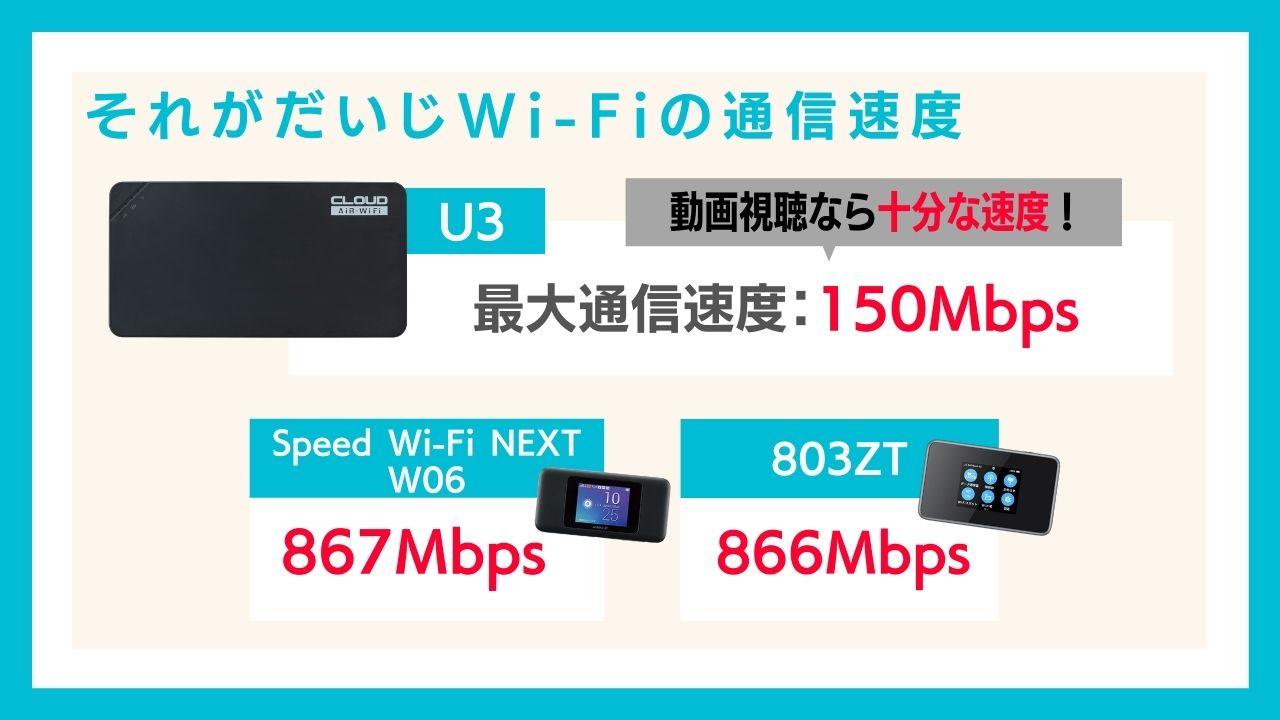 それがだいじWi-Fiの通信速度