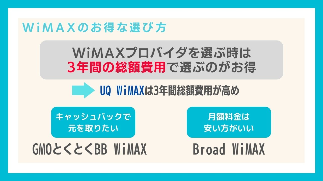 UQ WiMAX以外でも実はどのプロバイダのWiMAXを選んでも速度は同じ!なら毎月の料金安いWiMAXを選ぼう!