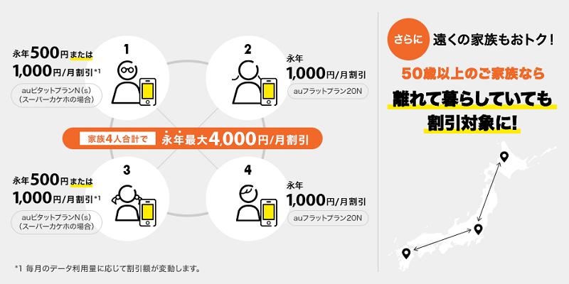 auスマートバリュー適用ならば、家族4人合計で永年最大4000円割引