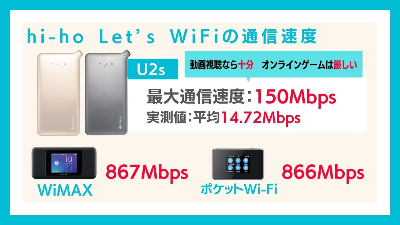 hi-ho Let's WiFiの通信速度