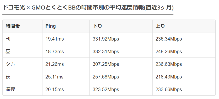 IPoE通信が可能な他社の光回線は夜でも通信速度が安定している