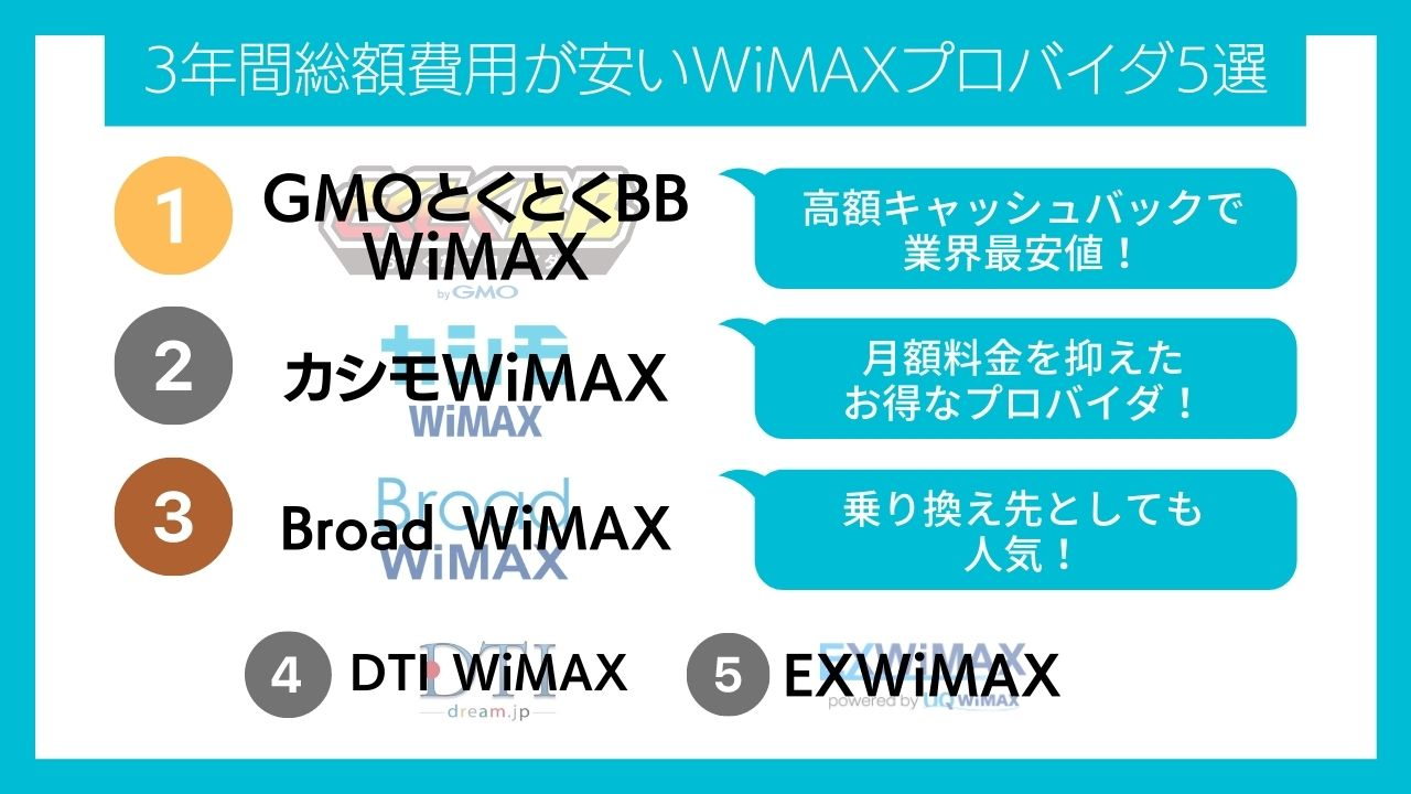 3年間総額費用が安いおすすめWiMAXプロバイダ5選!