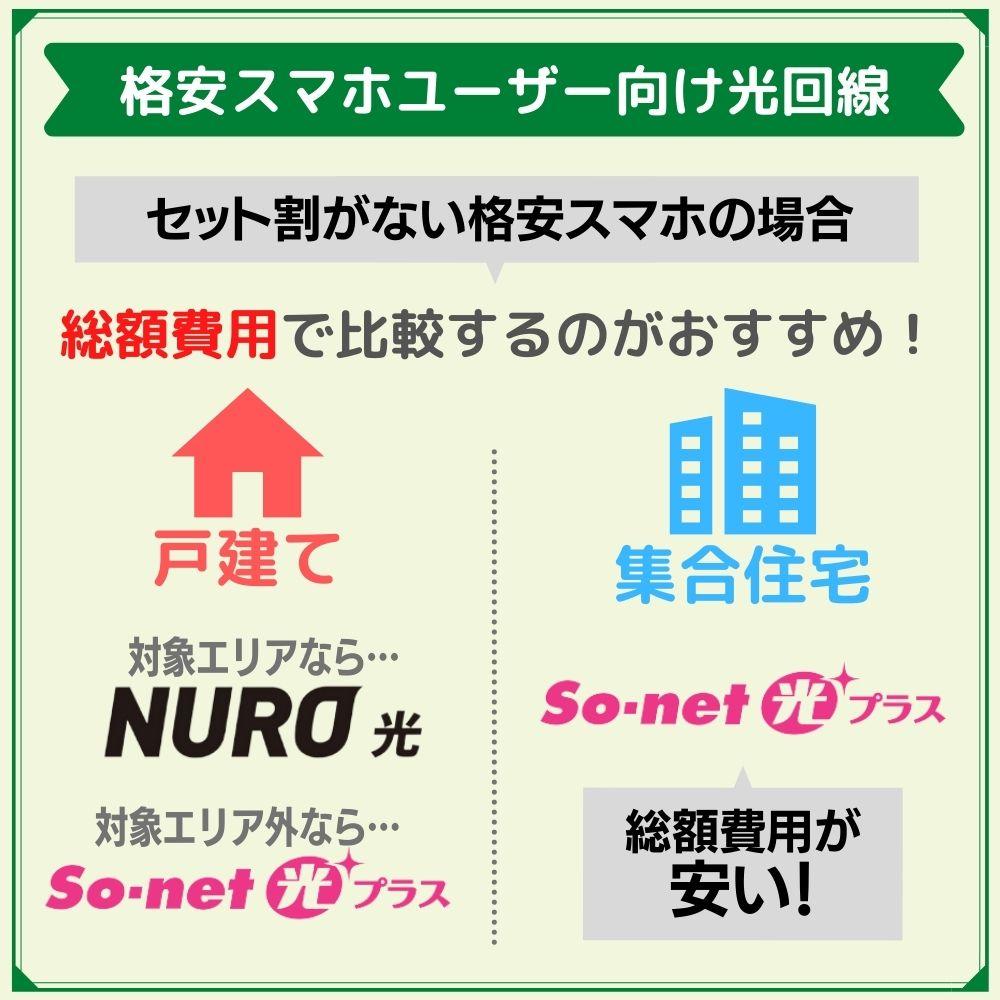 その他格安スマホユーザーはNURO光かSo-net光プラス!
