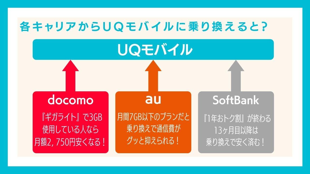 各キャリアからUQモバイルに乗り換えた場合の料金差を比較