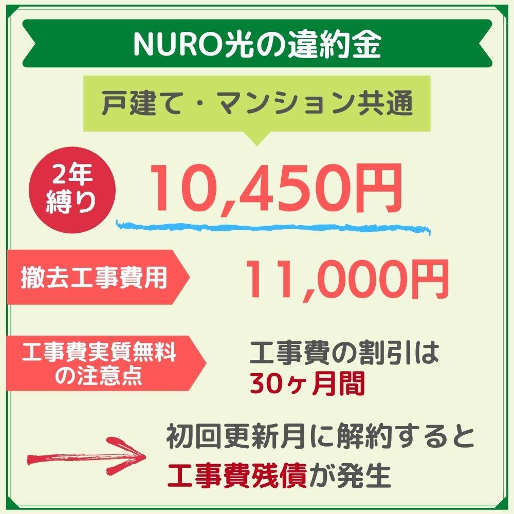NURO光の違約金は10,450円!