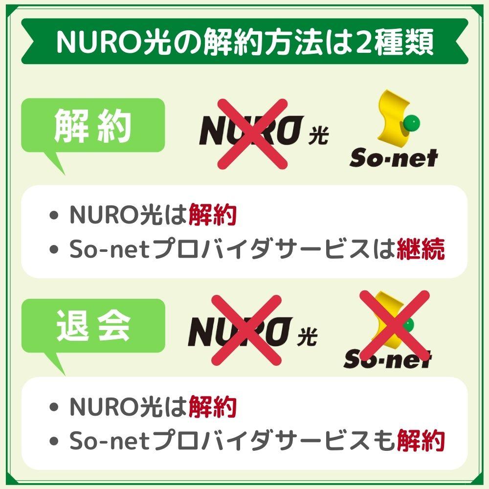 NURO光は解約方法は「解約」と「退会」の2種類