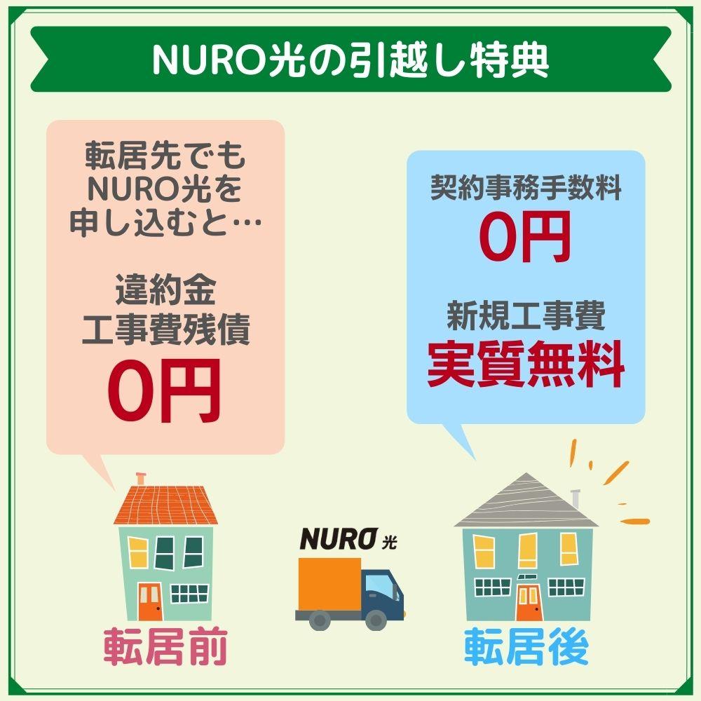 引越し先でもNURO光を使うなら違約金や工事費残債がゼロに!