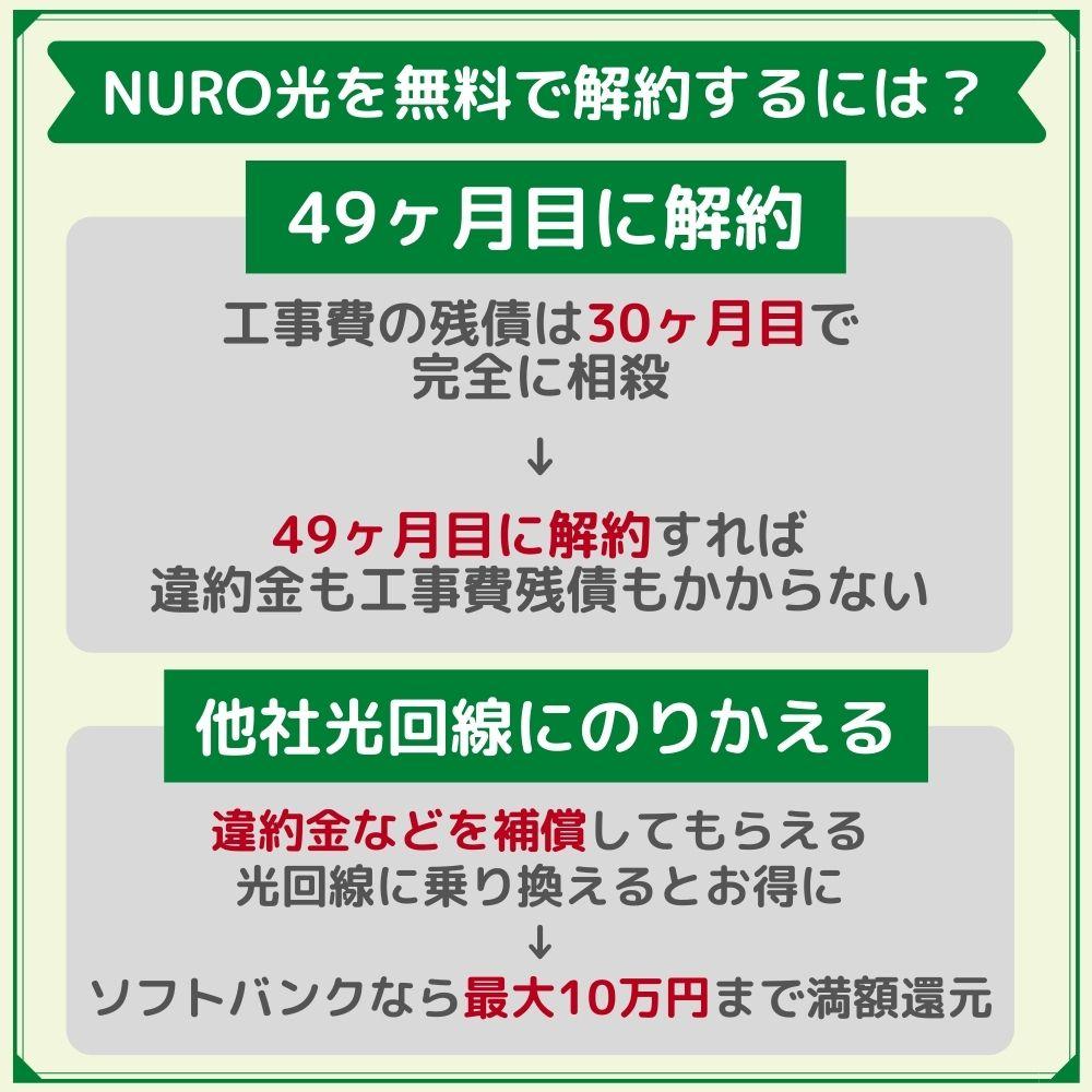 NURO光を無料で解約する方法は2通り