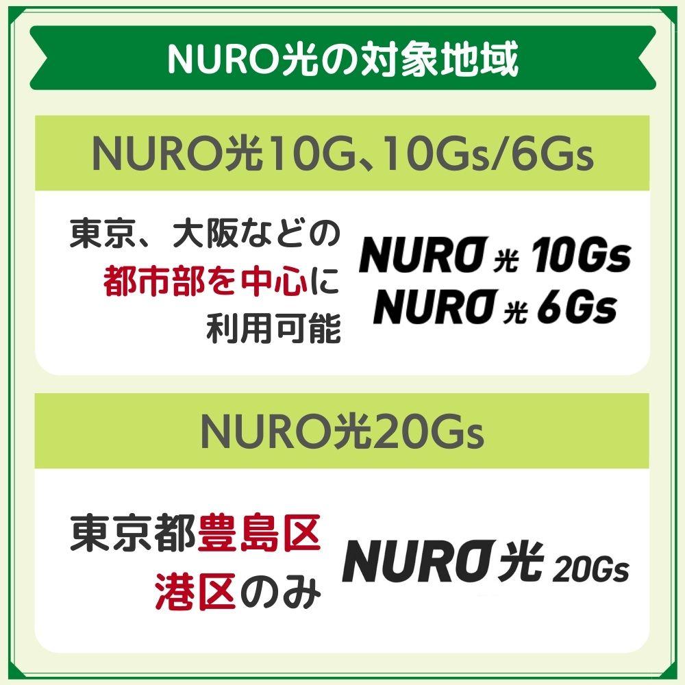 NURO光10Gbps、6Gbpsプランは更に対象エリアが絞られる