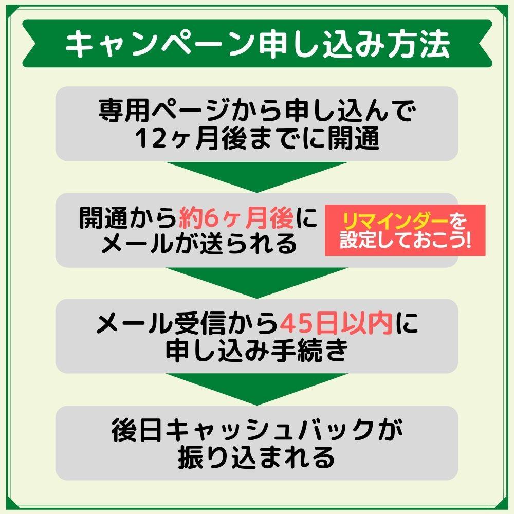 NURO光のキャンペーンの申し込み方法