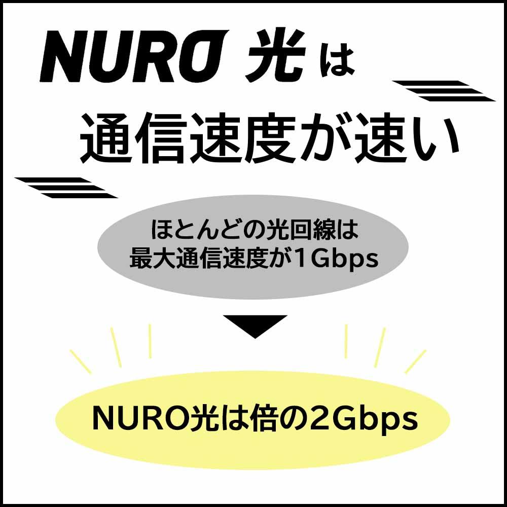 NURO光の良い評判 通信速度が速い