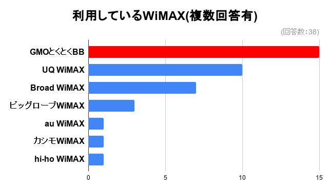 利用しているWiMAX(複数回答有)