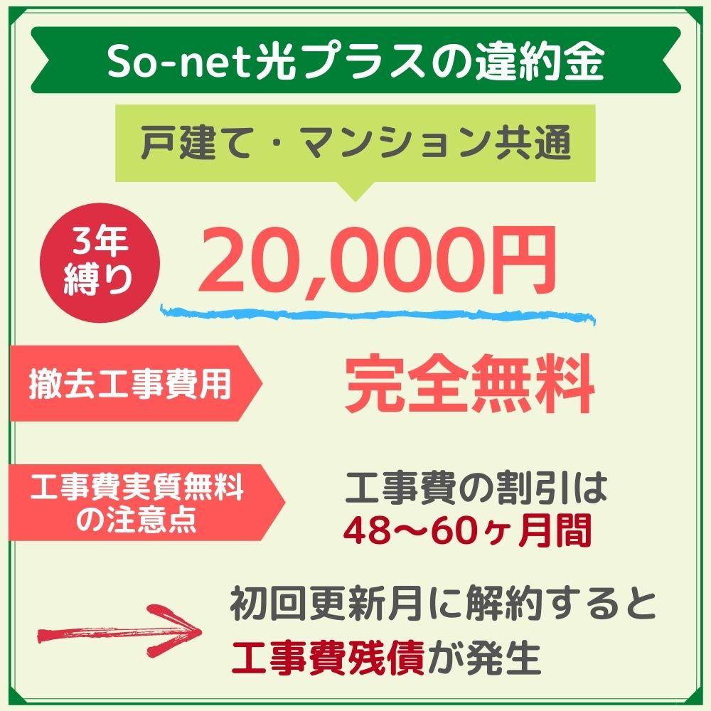 So-net光プラスの違約金は20,000円