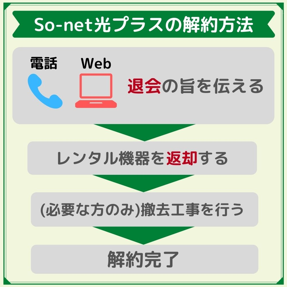 So-net光プラスの解約方法は「Web」と「電話」