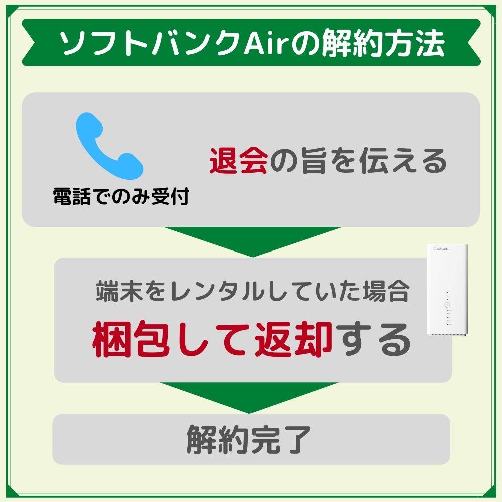 ソフトバンクAirの解約方法は電話のみ!